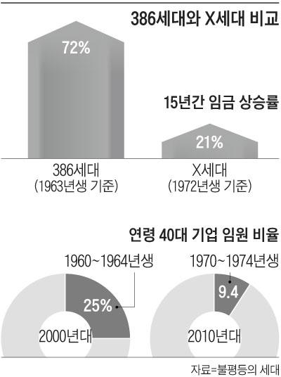 386세대와 X세대 비교표