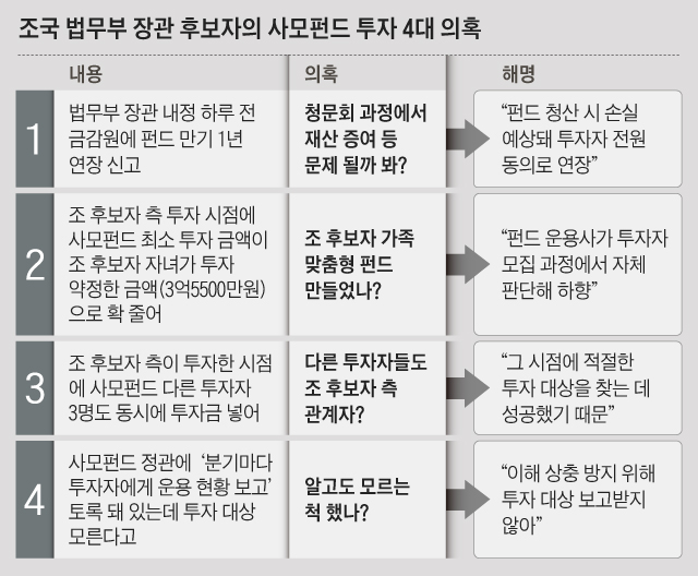 조국 법무부 장관 후보자의 사모펀드 투자 4대 의혹