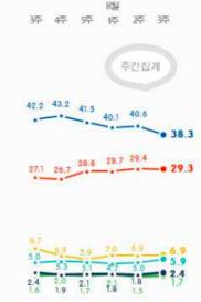 리얼미터 정당지지율 주중집계 추이