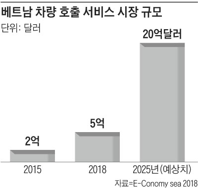 베트남 차량 호출 서비스 시장 규모 그래프