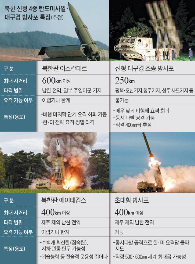 북한 신형 4종 탄도미사일, 대구경 방사포 특징 정리 그래픽