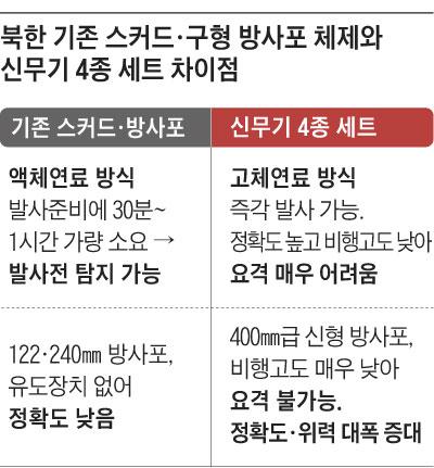 북한 기존 스커드, 구형 방사포 체제와 신무기 4종 세트 차이점 정리 표