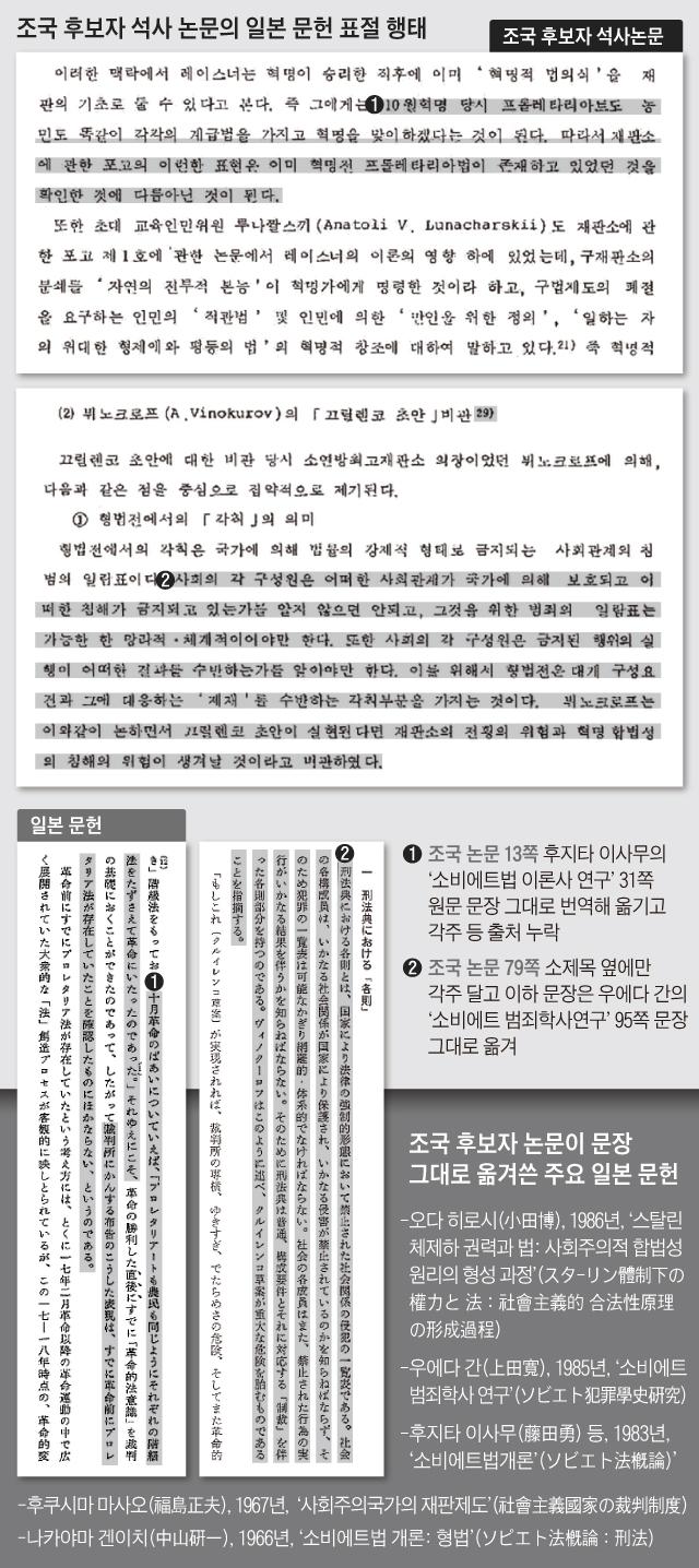 조국 후보자 석사 논문의 일본 문헌 표절 행태 정리 그래픽