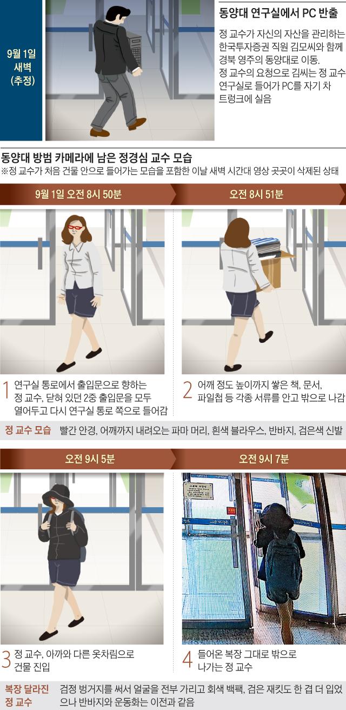 동양대 방범카메라 시간순 정리 그래픽