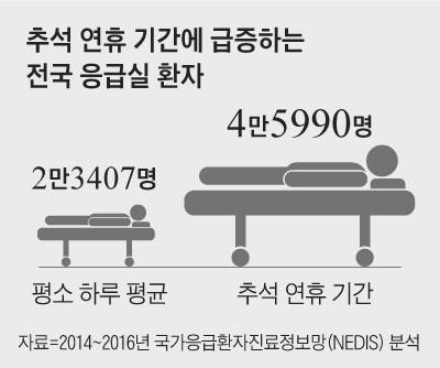 추석 연휴 기간에 급증하는 전국 응급실 환자