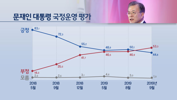 KBS·한국리서치가 12일 발표한 여론조사 결과, 문재인 대통령의 국정운영에 대한 부정 평가가 53.3%를 기록, 긍정 평가(44.8%)를 앞질렀다./KBS·한국리서치 '전국 정당지지도 국정운영평가 및 현안 여론조사'