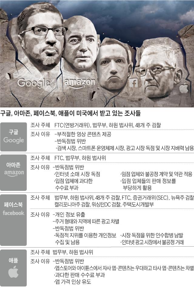 구글·아마존·페북·애플이 미국에서 조사받고 있는 내용 정리 표