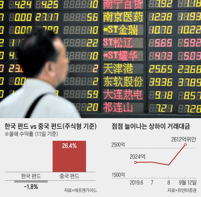 한국 펀드 vs 중국 펀드
