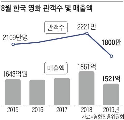 8월 한국 영화 관객수 및 매출액 그래프