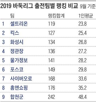 2019 바둑리그 출전팀별 랭킹 비교표