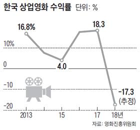 한국 상업영화 수익률 그래프