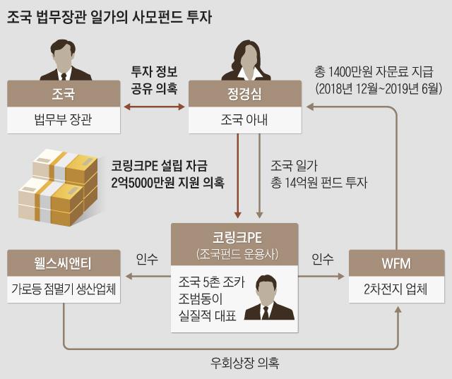 조국 법무장관 일가의 사모펀드 투자