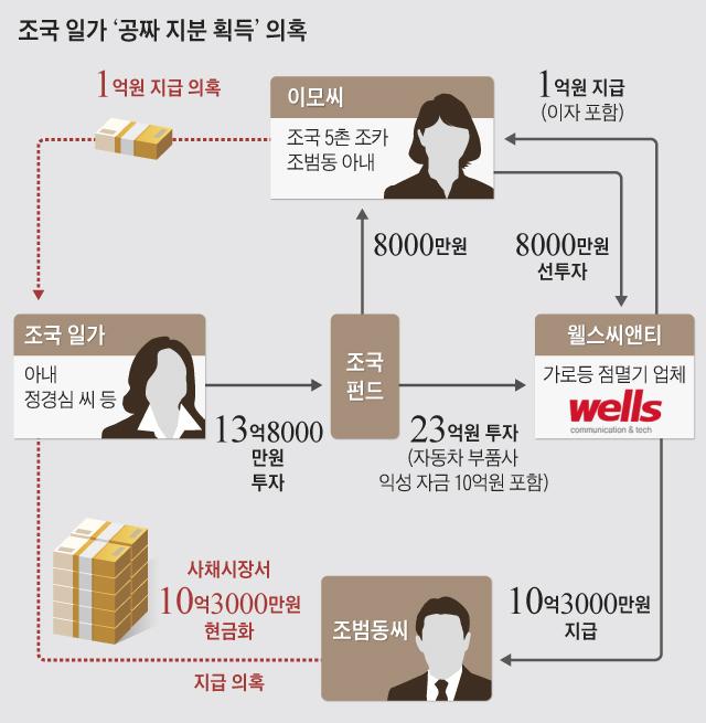 조국 일가 '공짜 지분 획득' 의혹