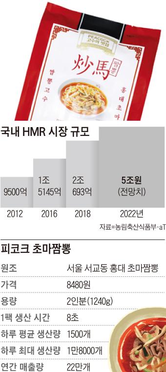 국내 HMR 시장 규모 그래프