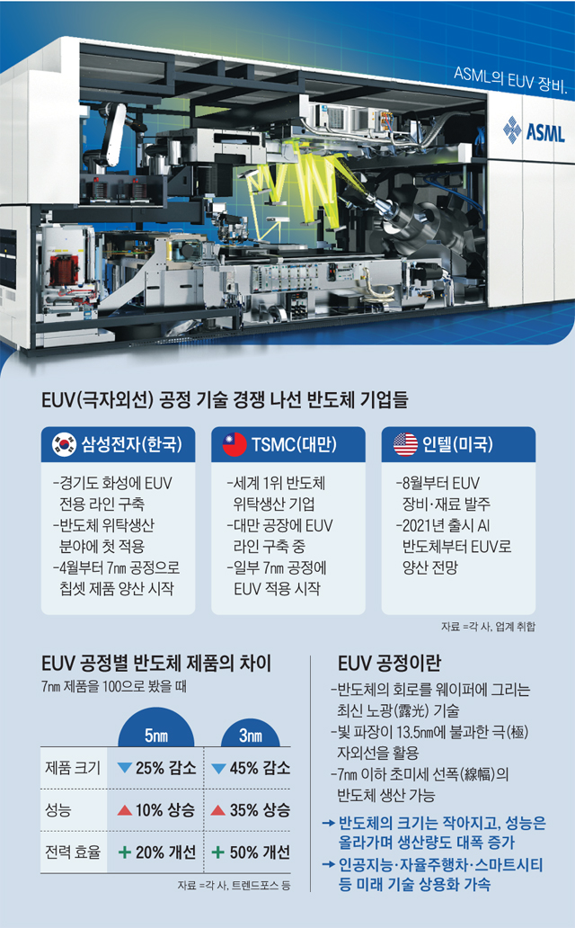 EUV 공정 기술 경쟁 나선 반도체 기업들
