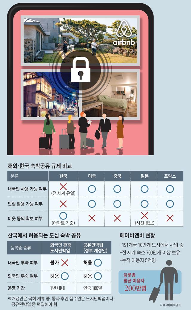 해외 한국 숙박공유 규제 비교표