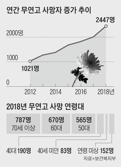 연간 무연고 사망자 증가 추이 그래프