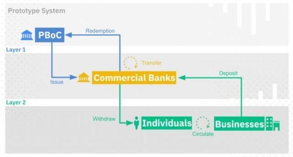 바이낸스가 전망한 중국 인민은행(PBoC) 디지털화폐(CBDC)의 구조/바이낸스 제공