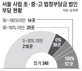 서울 사립 초, 중, 고 법정부담금 법인 부담 현황 그래프