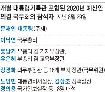 개별 대통령기록관 포함된 2020년 예산안 의결 국무회의 참석자 명단 표