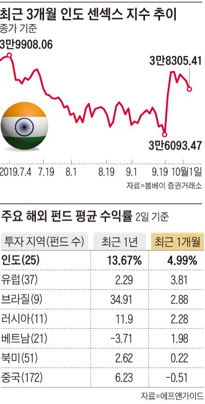 최근 3개월 인도 센섹스 지수 추이 그래프