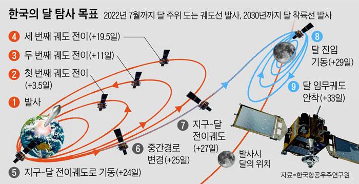 한국의 달 탐사 목표