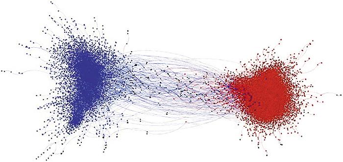 미국에서 각종 정치 이슈에 대해 진보(파란 점)와 보수(빨간 점) 성향의 트위터 사용자들이 의견 교류 현황을 분석한 뉴욕대학교 심리학과 제이 밴 배블 교수팀의 연구 결과. 트위터 사용자들 대다수가 정치적으로 동질적인 그룹 내에서 대화하고 있다.