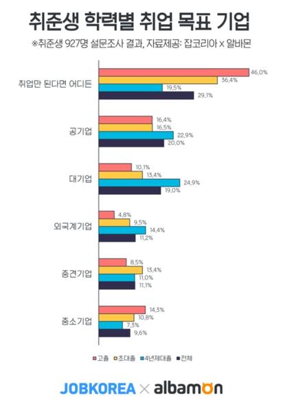 취준생 학력별 취업 목표 기업 / 잡코리아 제공