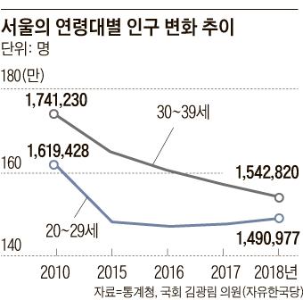 서울의 연령대별 인구 변화 추이 그래프