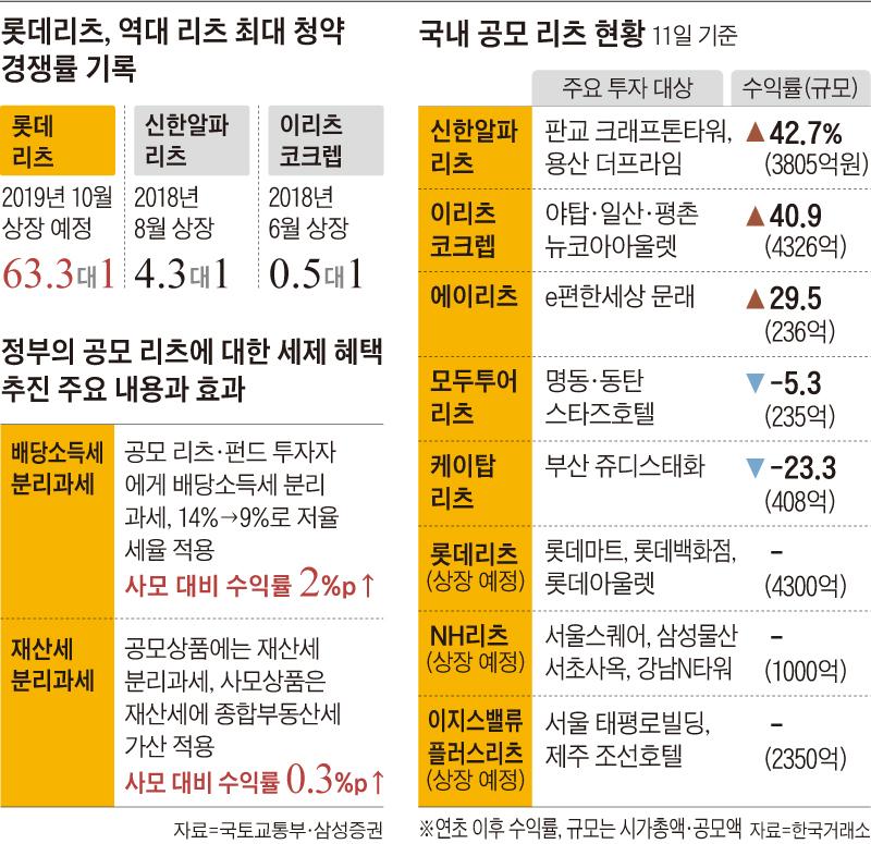 롯데리츠, 역대 리츠 최대 청약 경쟁률 기록 외