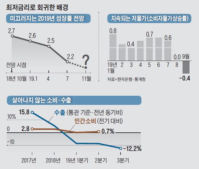 지속되는 저물가 그래프