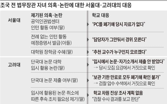 조국 전 법무장관 자녀 의혹·논란에 대한 서울대·고려대의 대응