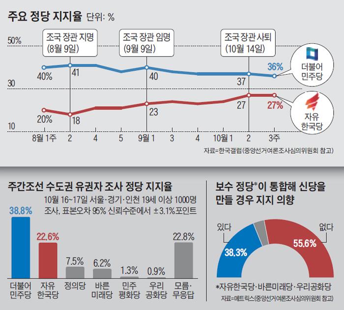 주요 정당 지지율 그래프