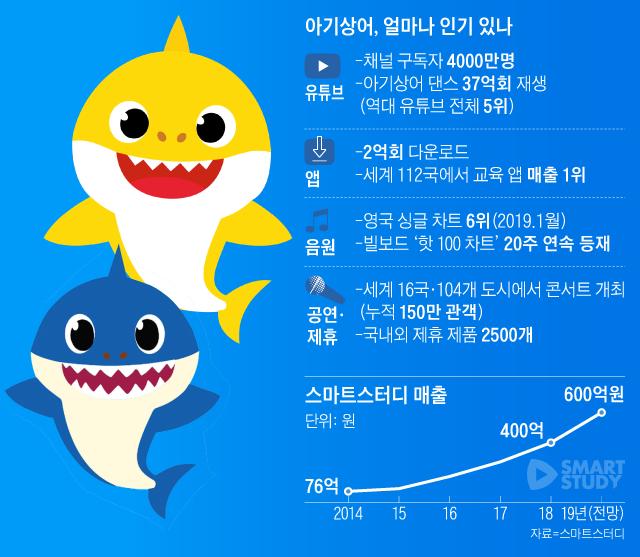 아기상어의 인기 그래프
