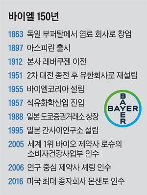 바이엘 최고의료책임자(CMO) 마이크 드부아