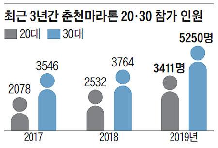 최근 3년간 춘천마라톤 20·30 참가 인원