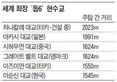 세계 최장 '톱6' 현수교