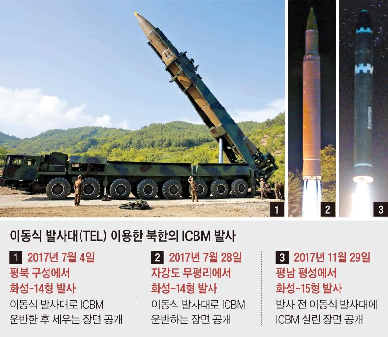 이동식 발사대 이용한 북한의 ICBM 발사