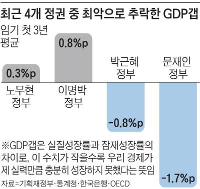 최근 4개 정권 중 최악으로 추락한 GDP 갭 그래프