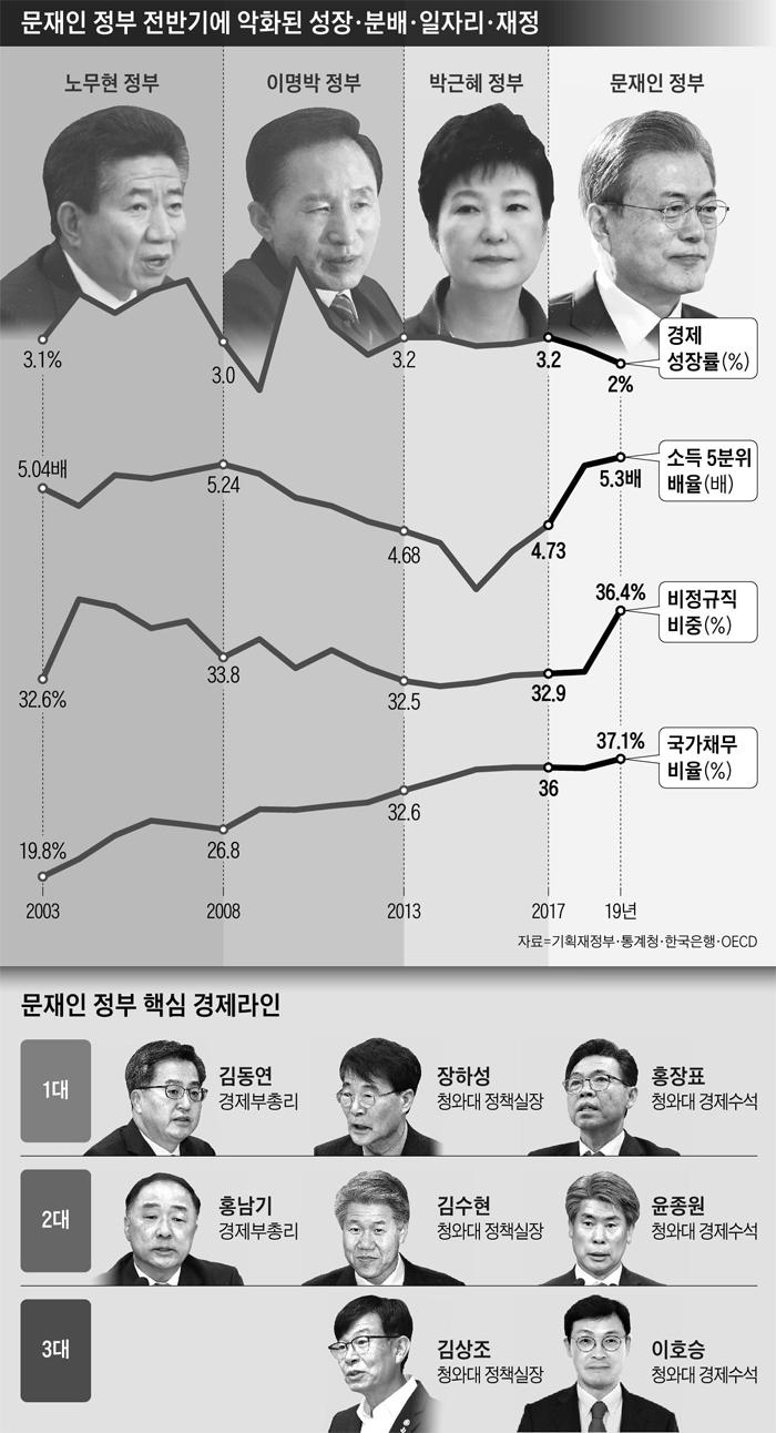 문재인 정부 핵심 경제라인 그래픽