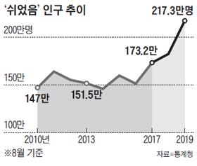 쉬었음 인구 추이 그래프