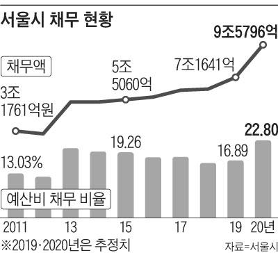 서울시 채무 현황 그래프