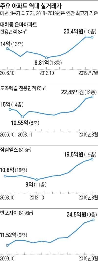 주요 아파트 역대 실거래가 그래프