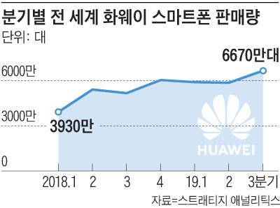 분기별 전 세계 화웨이 스마트폰 판매량