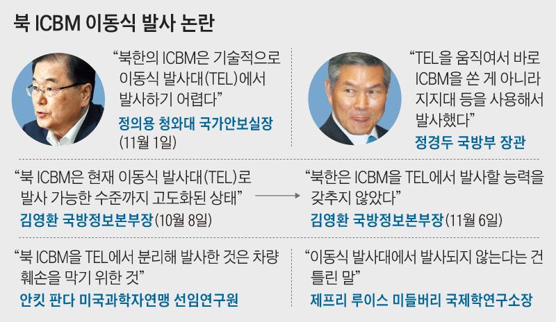 북 ICBM 이동식 발사 논란