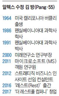 알렉스 수정 김 방(Pang·55) 프로필