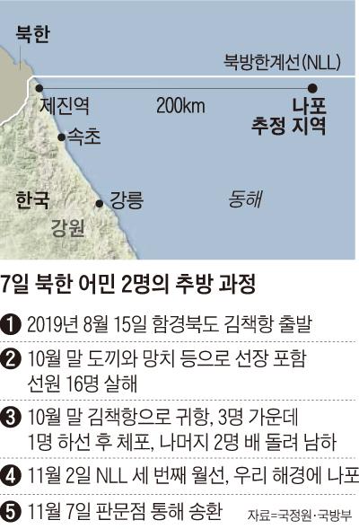 7일 북한 어민 2명의 추방 과정 정리 표