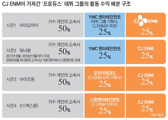 CJ ENM이 가져간 프로듀스 데뷔 그룹의 활동 수익 배분 구조도