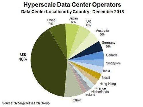 2018년말 기준 세계에 위치한 하이퍼스케일 데이터센터의 국가별 비중. /시너지 리서치 그룹 제공