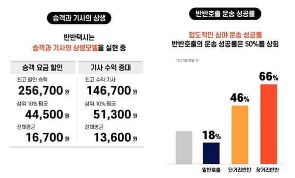 '반반택시' 평균 할인 요금과 운송 성공률./'반반택시' 제공